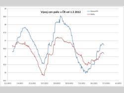 Ceny paliv - vývoj