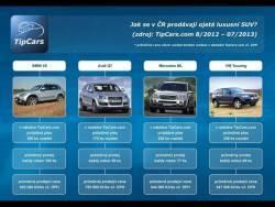 Prodeje ojetých luxusních SUV (infografika TipCars.com)